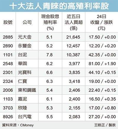 高殖利率股 抗震