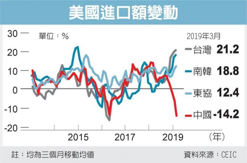 中國傳停購美國黃豆