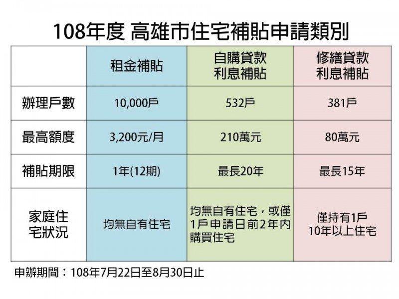 近1.1萬戶 高雄市住宅補貼22日受理申請