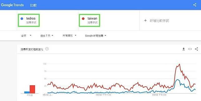 感謝譚德塞賜箭? 「Taiwan」登全球熱搜