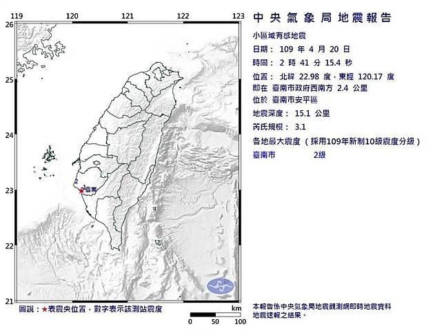 地牛翻身!台南安平凌晨02:41規模3.1地震 網驚「最近地震真多」