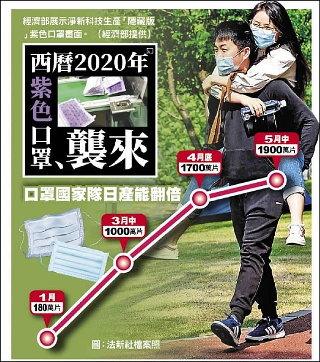 台灣罩世界 首日12萬人捐105萬片口罩